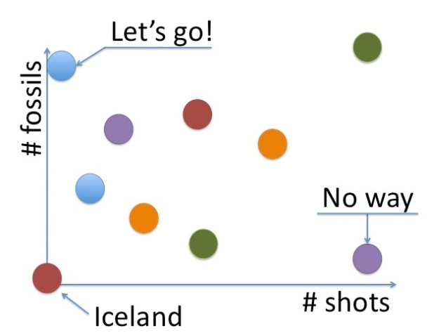 A simple chart plotting the ROI of going to various places based on how many shots you'll need and how likely it is you will find fossils there
