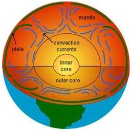 Oh yeah, those. Convection currents in the Earth's core. (Image: public domain. Source: U.S. government)