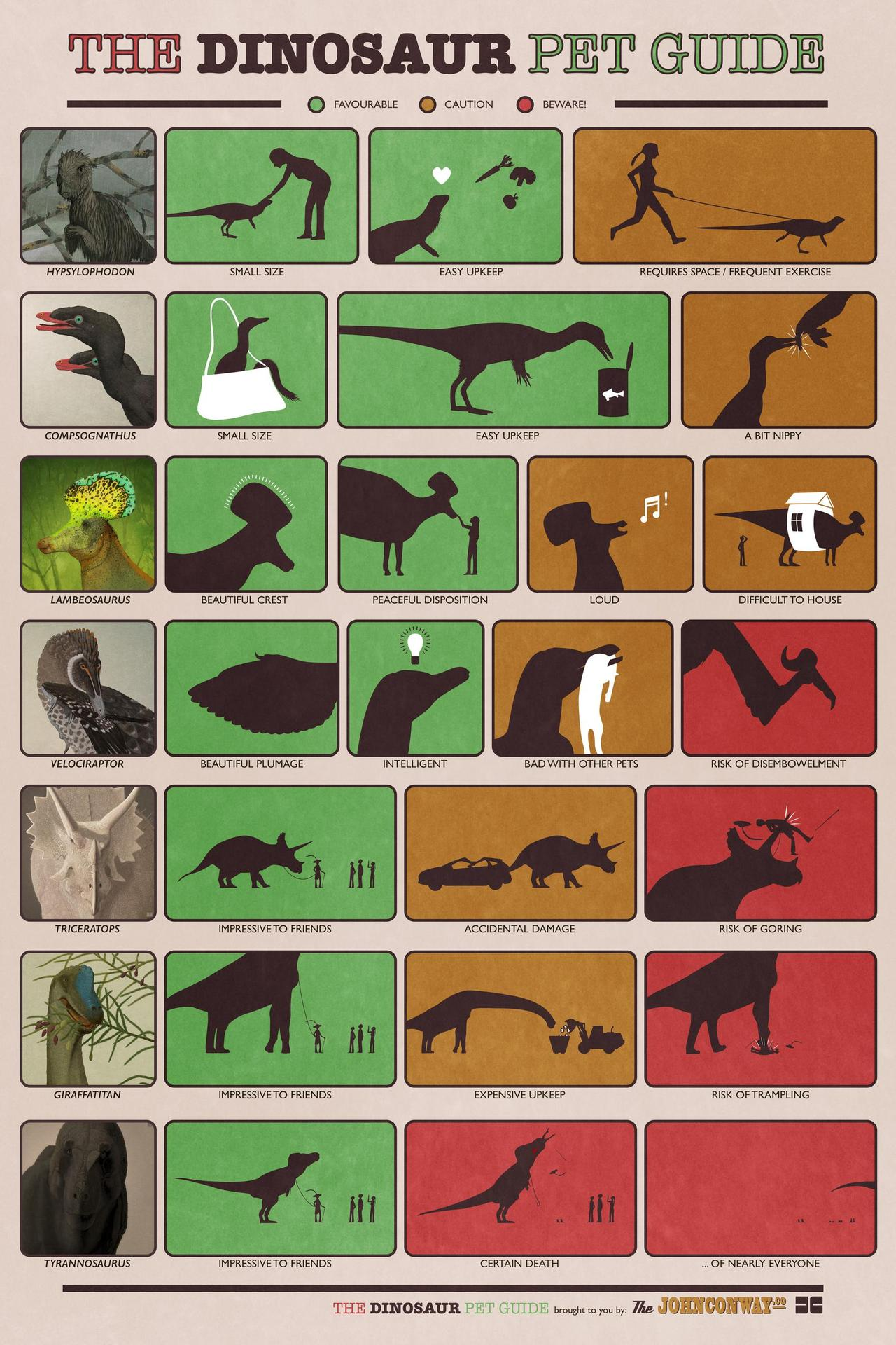 Dinosaur Pet Guide by John Conway (Via I Love Charts)