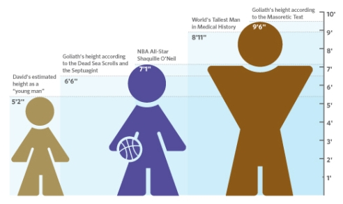 Goliath's guesstimated height 9 foot 6 inches vs. the historical David 5 foot 2 inches and our own Shaquille O'Neal 7 foot 1 inch. (Chart: Bible Study Magazine)