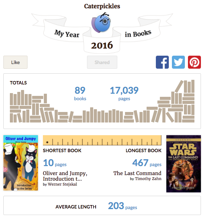 The Year in Books Report for the brand-spanking new Caterpickles Goodreads account.