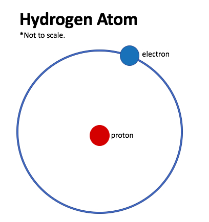 Hydrogen atom diagram library of wiring diagram what is heavy water u201d caterpickles rh caterpickles com hydrogen atom structure hydrogen atom model project ccuart Image collections