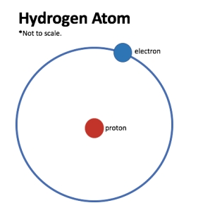 Wildly simplified model of a hydrogen atom. (Art: Shala Howell)