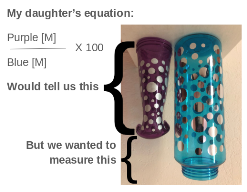 Picture showing the two water bottles with descriptive text explaining that my daughter's equation would calculate how tall the purple bottle is relative to the blue one, when what we are really trying to figure out is how much the purple bottle shrank (ie, rather than the height of remaining bottle, we want to measure the height of the empty air above the purple bottle). I'm sorry I'm not doing a very good job explaining it.