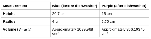 A table showing the height, radius, and volume for the blue and purple water bottles. The actual numbers don't really matter, so I'm not going to reproduce them. Email me at shalahowell (at) gmail.com if you really want to know them and I'll send them to you in a text file.
