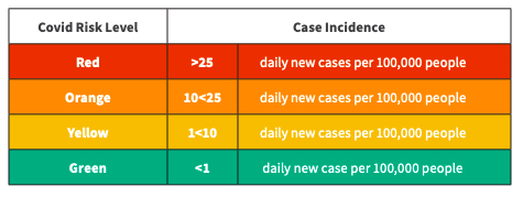 Covid Risk Levels by Case Incidence. Red means your community has more than 25 new cases daily per 100,000 people. Orange means your county is currently seeing 10-25 new cases daily per 100,000 people. Yellow communities have 1-10 new daily cases per 100,000; and green communities have fewer than 1 new daily case per 100,000 people.
