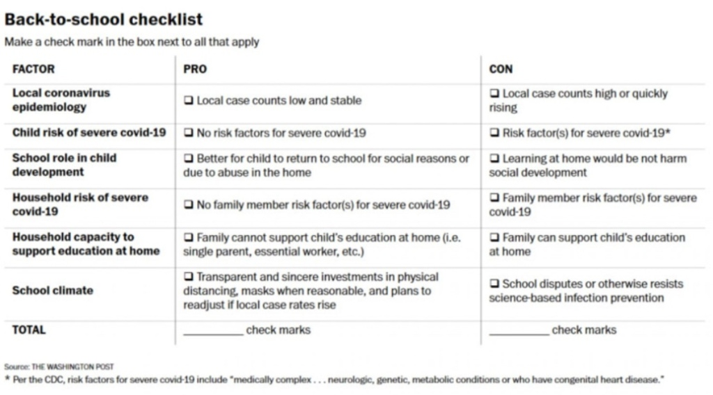 The Laheys' back-to-school checklist helps parents think through the pros and cons of sending their kids to in-person school. Pros include things like a low and stable local case count, no risk factors in the family for severe COVID-19, and better for child to return to school for social, emotional, or educational reasons. On the cons list are things like high local case counts, risk factors in the home, and/or a family able to take on the burden of supporting the child's education at home.